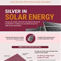 (Infographic) More Than Precious: Silver's Role in the New Energy Era